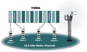 fig-1-tdma-structure-of-dmr